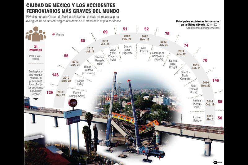 Ciudad de México y los accidentes ferroviarios más graves del mundo - 01 - 040521