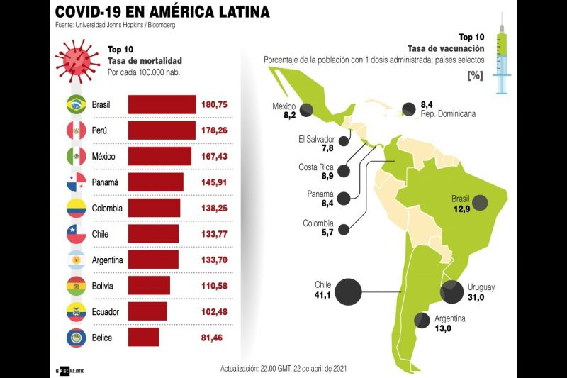 Latinoamérica - Covid - 19 - 2021
