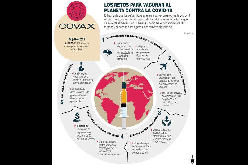 COVAX - Planeta - Covid-19 - 2021