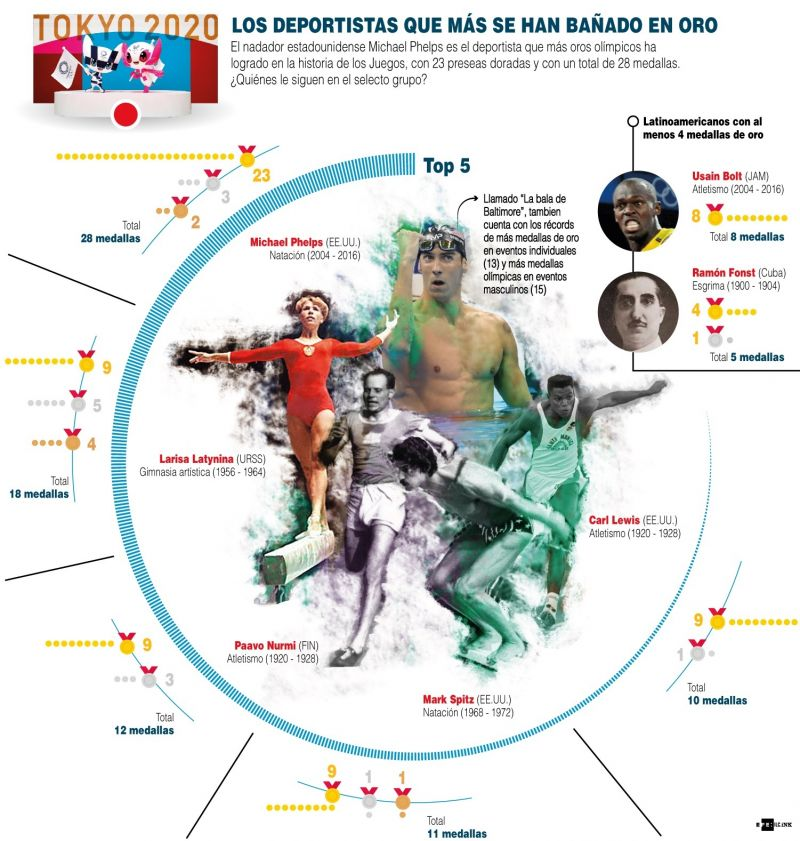 Los deportistas que más se han bañado en oro