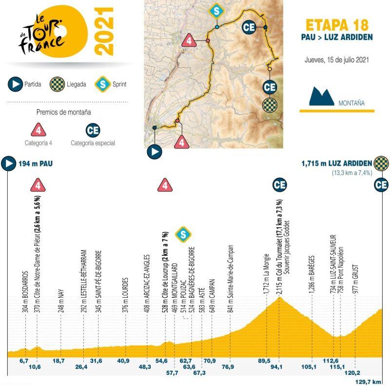 Tour de Francia 2021 - Altimetría etapa 18