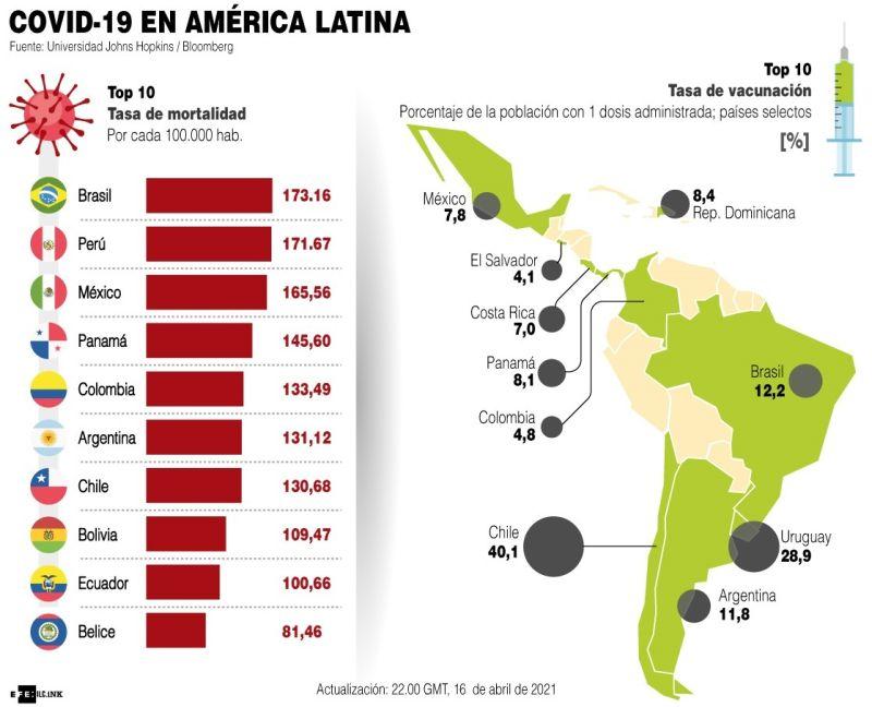 Latinoamérica - Covid-19 -2021