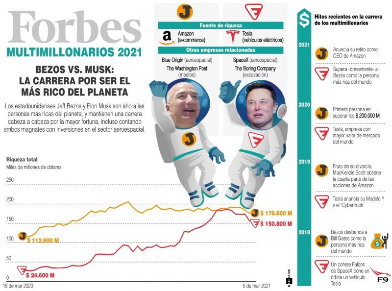Los estadounidenses Jeff Bezos y Elon Musk - 2021