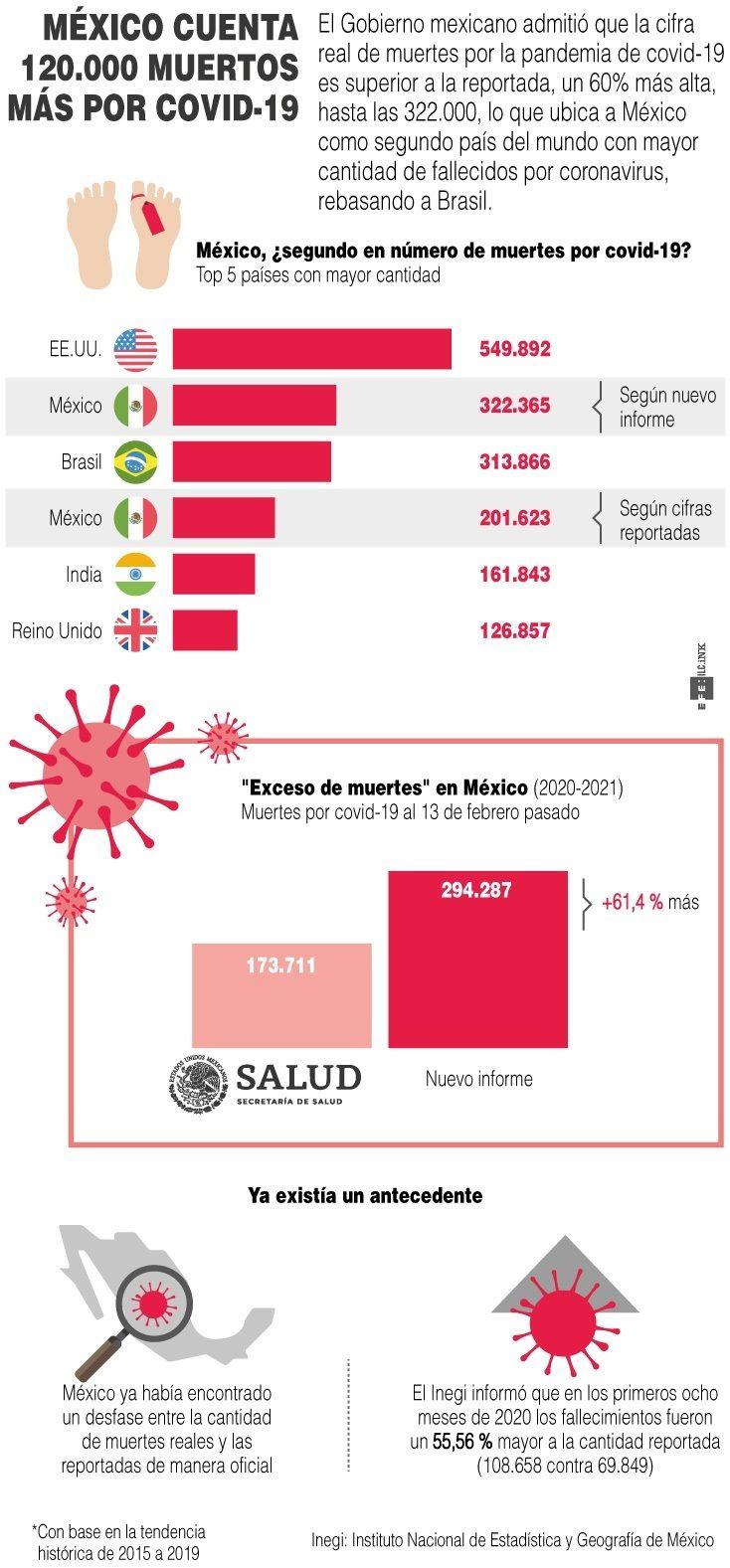 México - Covid-19 - 2021