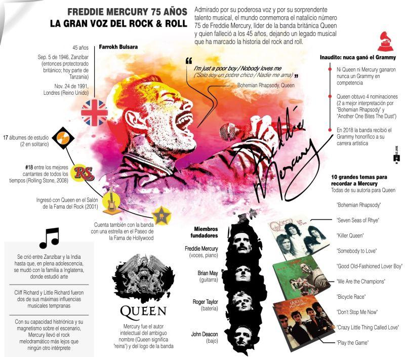Freddie Mercury: la gran voz del rock & roll 04 09 21
