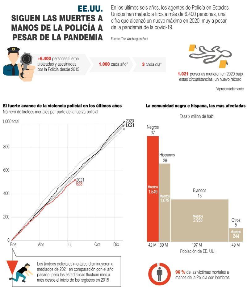 EE.UU.: Continúan las muertes a manos de la Policía - 01 - 010821