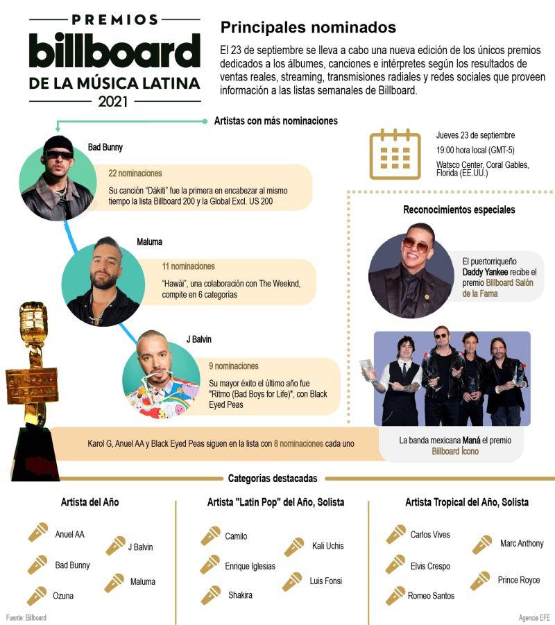 Los galardones a los artistas que dominan las listas 01 260921