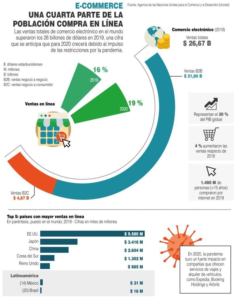 E-commerce: Una cuarta parte de la población compra en línea - 01 - 2021