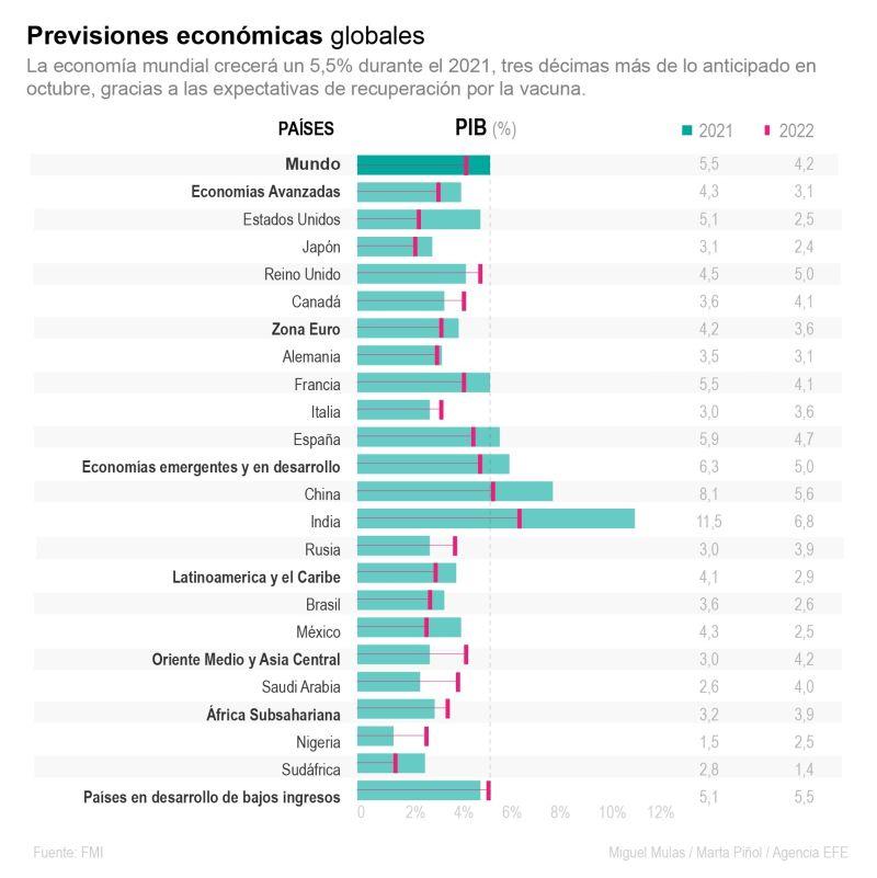 Previsiones económicas globales.