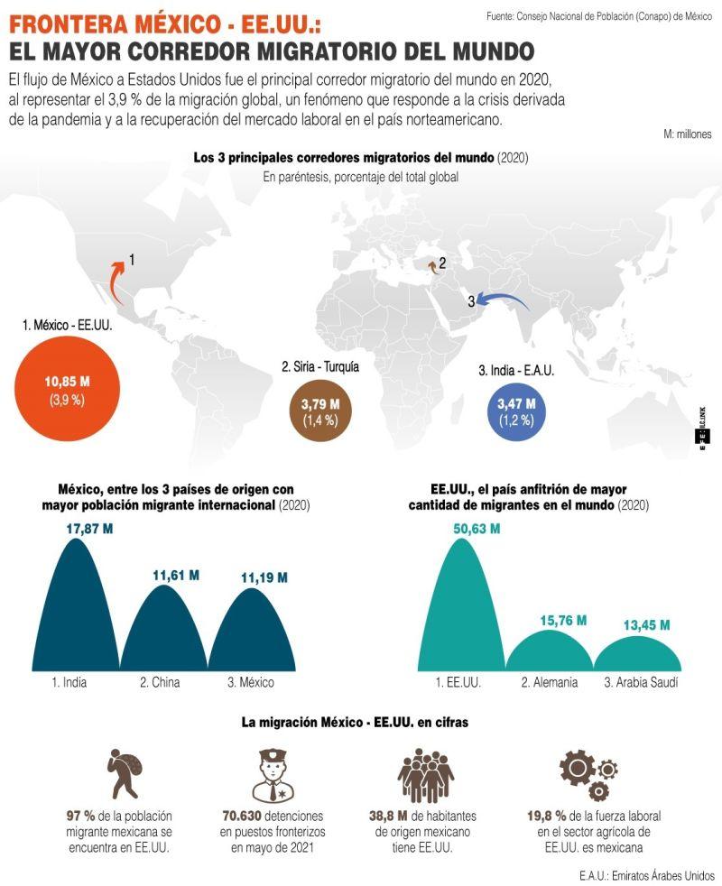 EE.UU.: El mayor corredor migratorio del mundo - 01 - 250721