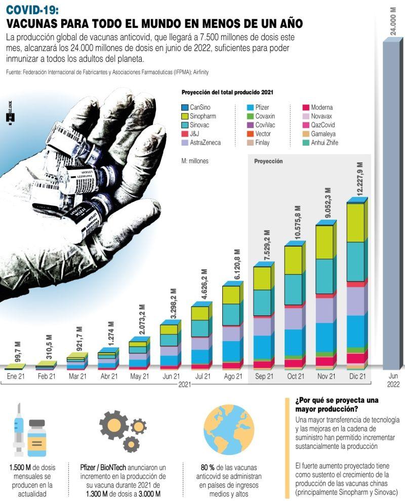 Covid-19: vacunas para todo el mundo en menos de un año - 01 - 140921