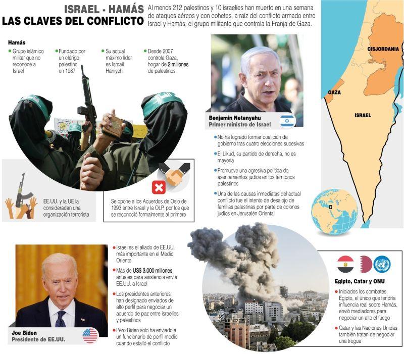 Israel - Hamás: Las claves del conflicto - 190521