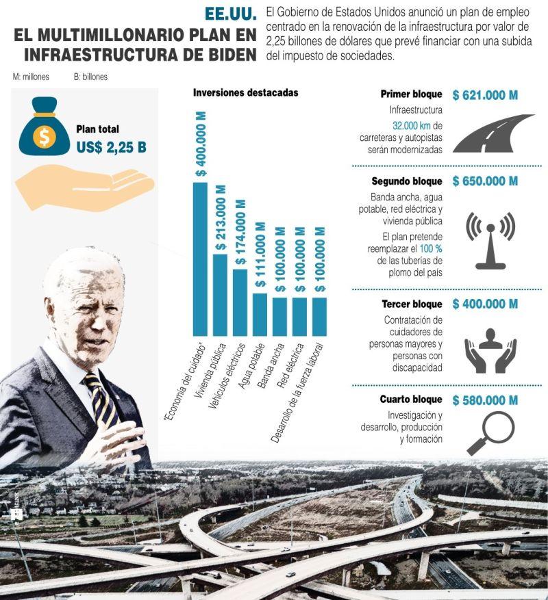 El multimillonario plan en infraestructura de Biden - 2021