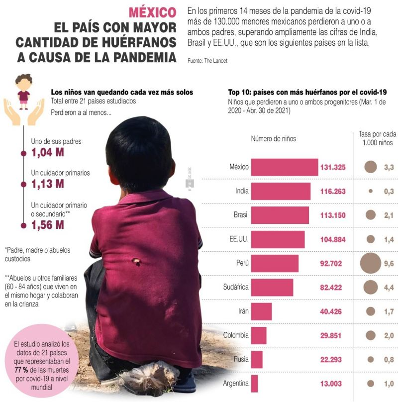 México: el país con mayor cantidad de huérfanos a causa de la pandemia