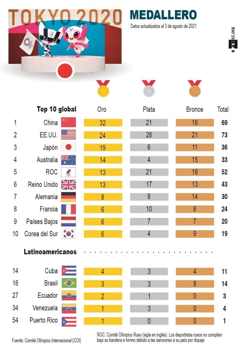 Medallero de Tokio 2020 - 01 -030821