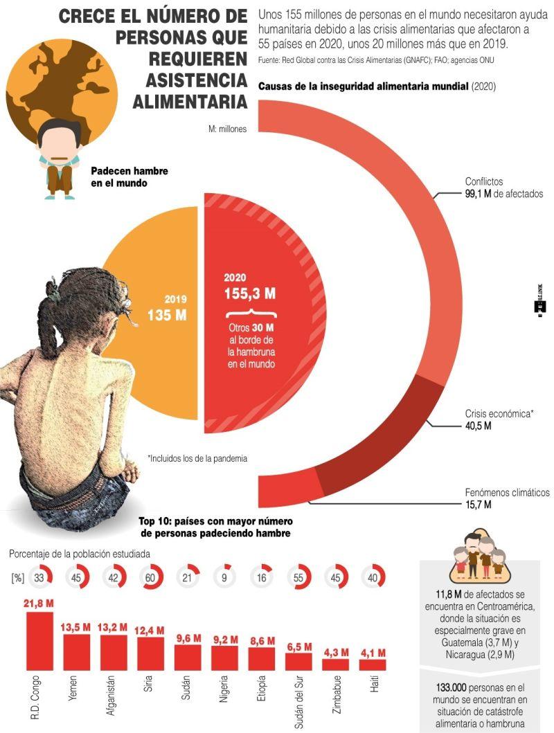 Crece el número de personas que requieren asistencia alimentaria