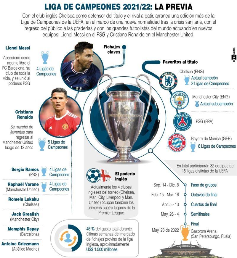 Liga de campeones 2021/22: La previa - 01 - 180921