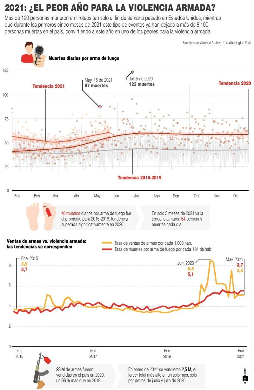 2021: ¿El peor año para la violencia armada? - 180621