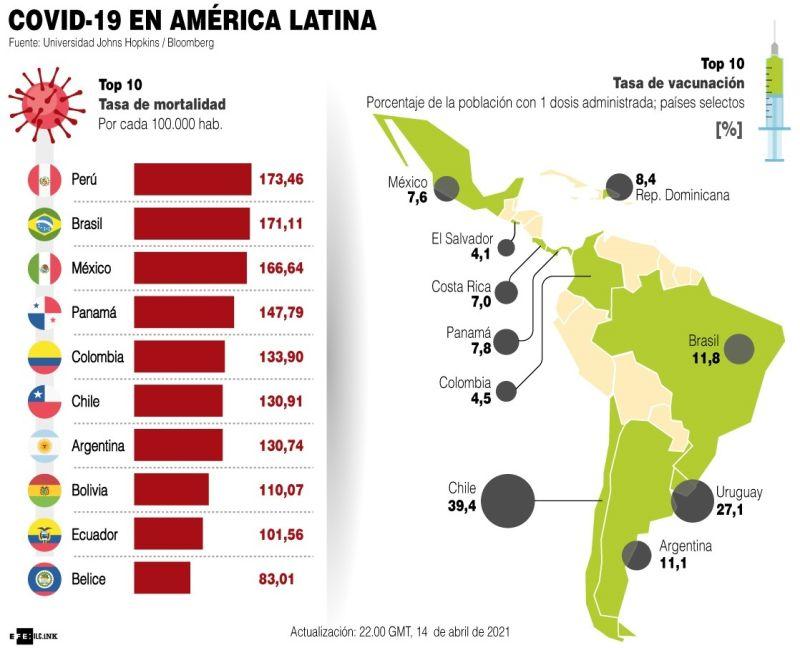 Covid-19 en América Latina - 2021