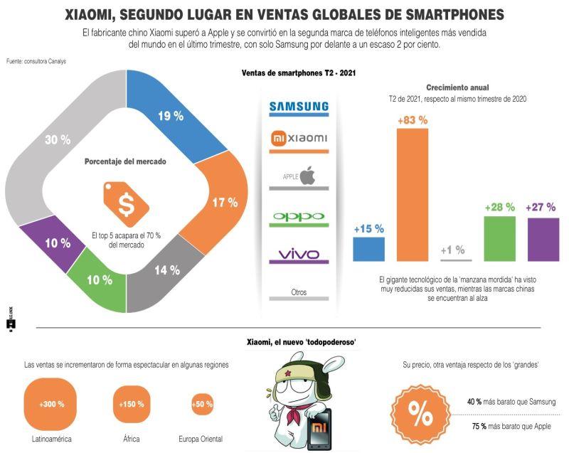 Xiaomi, segundo lugar en ventas globales de smartphones - 01 - 170721