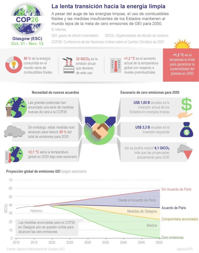 COP26-La lenta transición hacia la energía limpia 01 141021