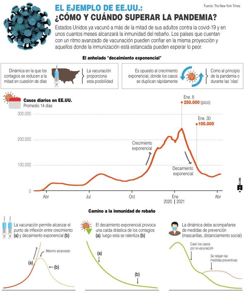 El ejemplo de EE.UU.: ¿Cómo y cuándo superar la pandemia? - 01 -040521
