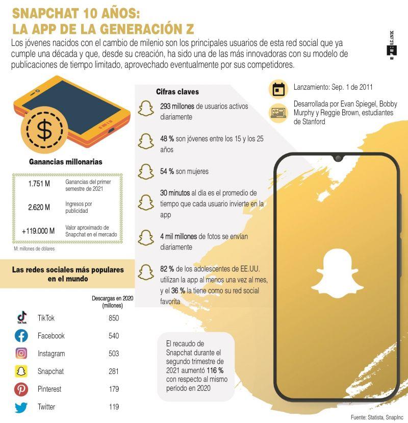 Snapchat 10 años: La app de la generación Z 04 09 21