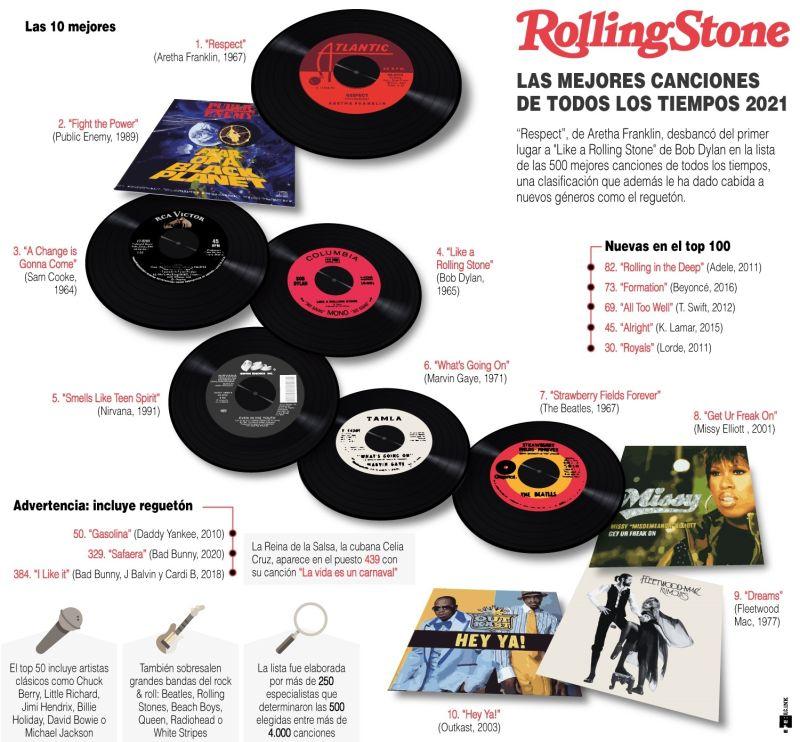Rolling Stone las mejores canciones de todos los tiempos 2021 01 260921