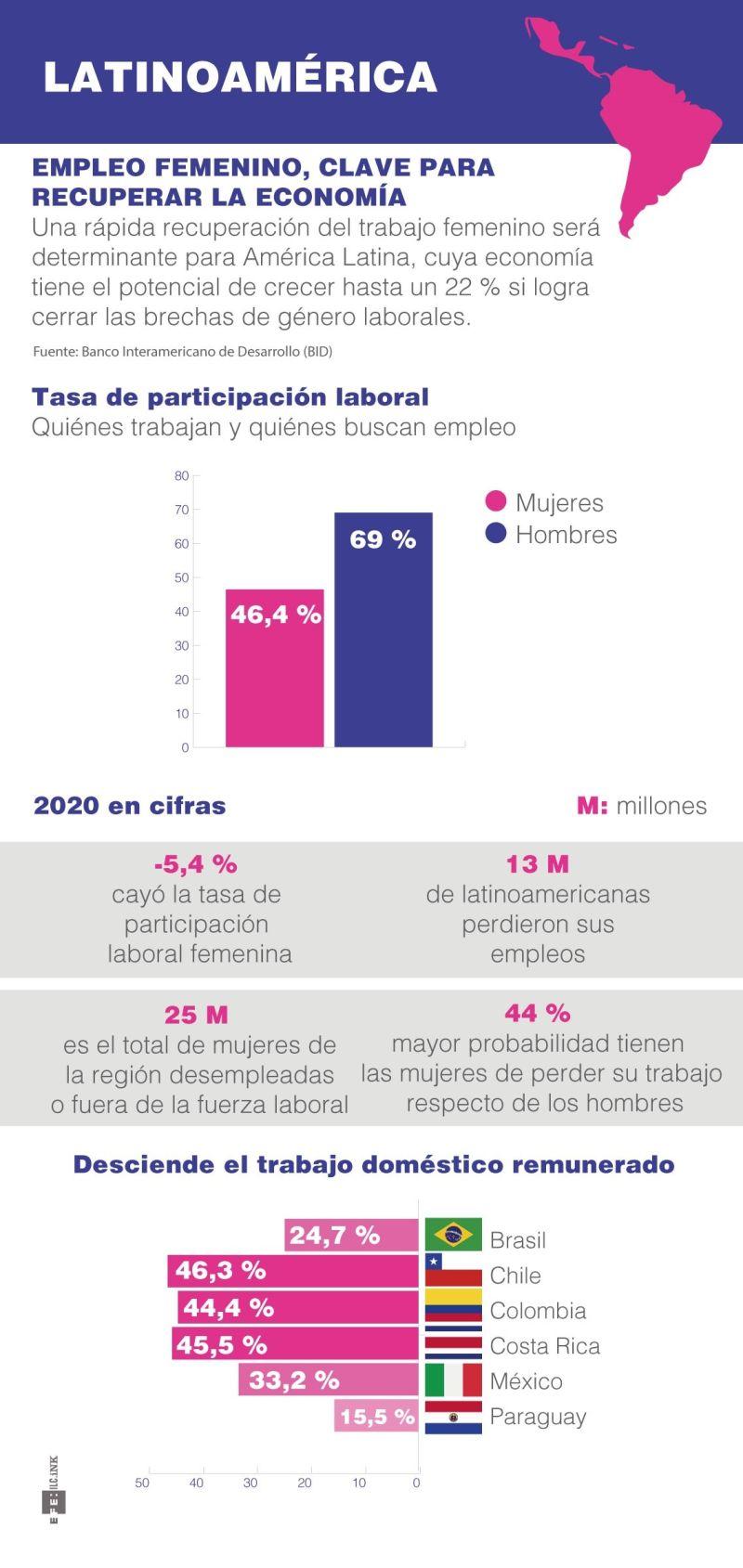 Latinoamérica - Mujeres - Economía 2021