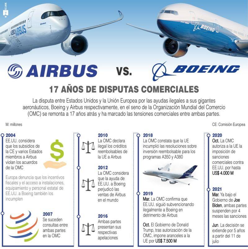 Airbus-Boeing: 17 años de disputas comerciales - 190621